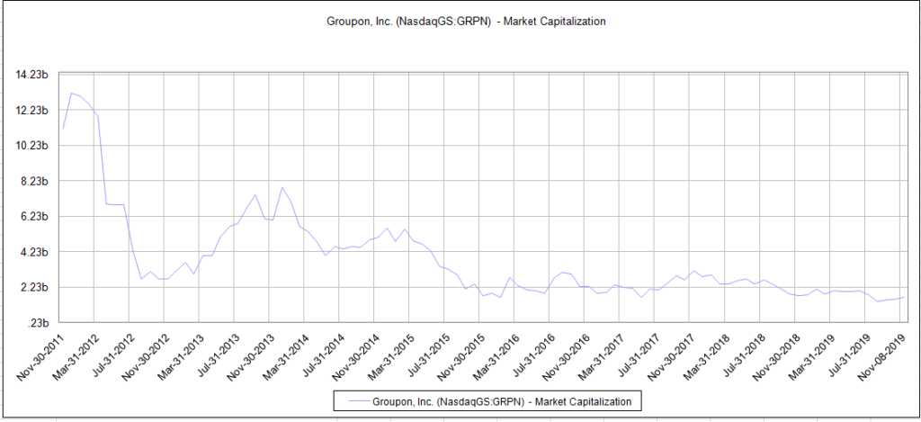 Groupon Market Cap Over Time
